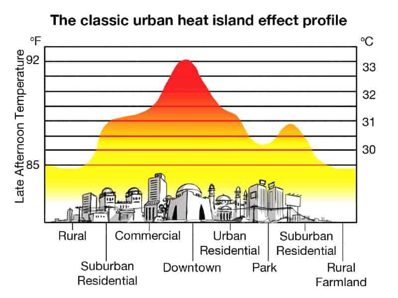 The heat island effect
